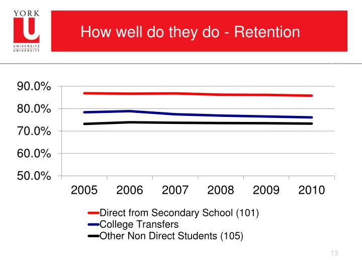 How well do they do - Retention