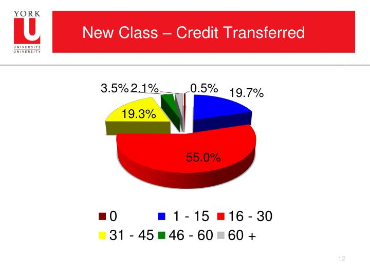New Class – Credit Transferred