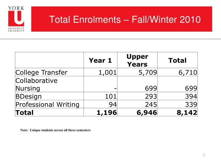 Total Enrolments – Fall/Winter 2010