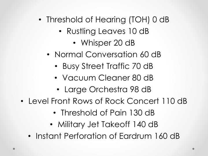 Threshold of Hearing (TOH) 0 dB