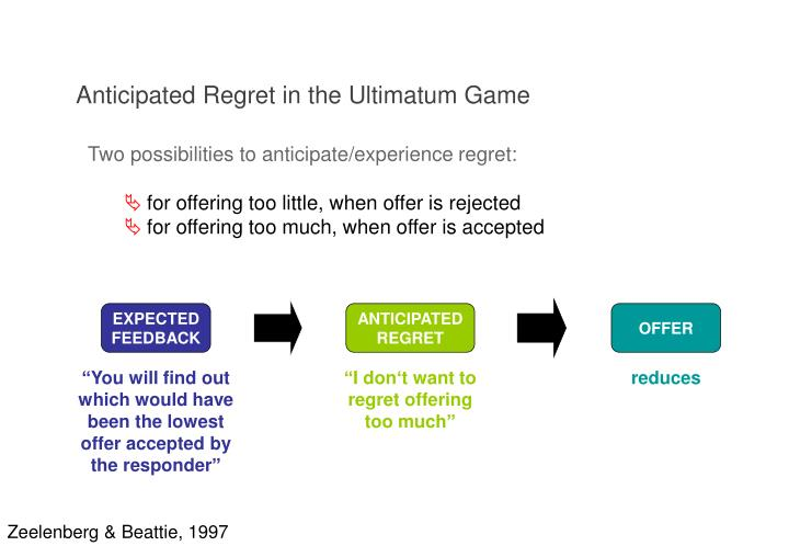 Anticipated regret in the ultimatum game1