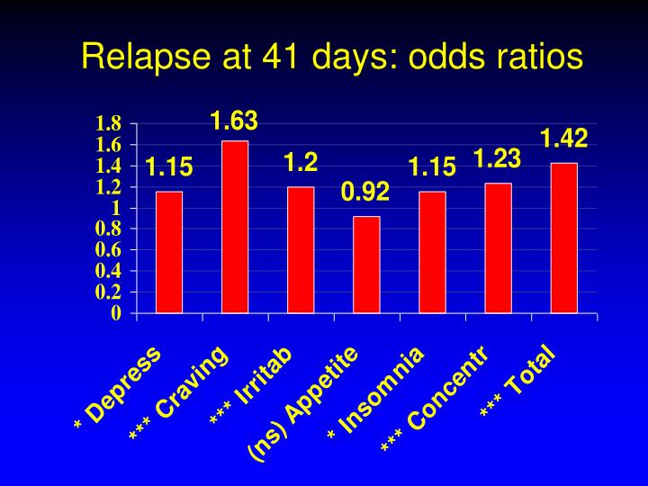 Relapse at 41 days: odds ratios