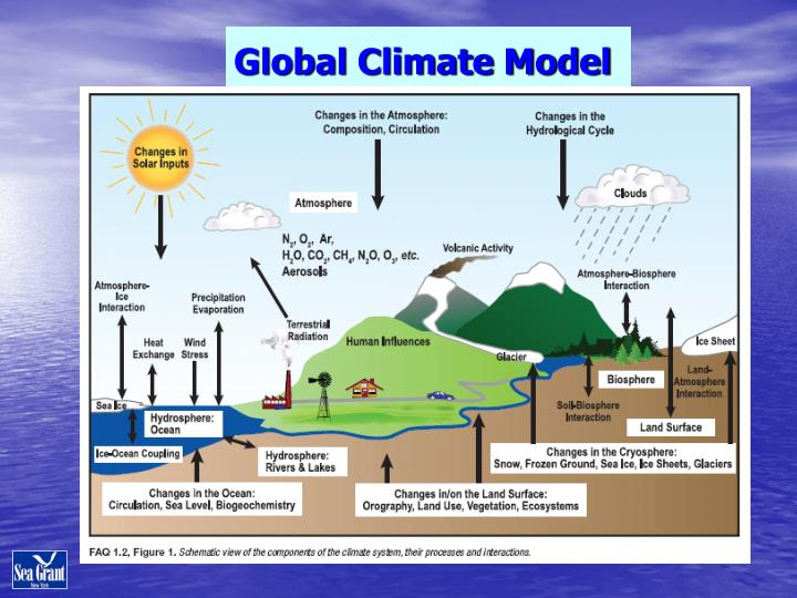 Global Climate Model