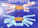 is climate really changing