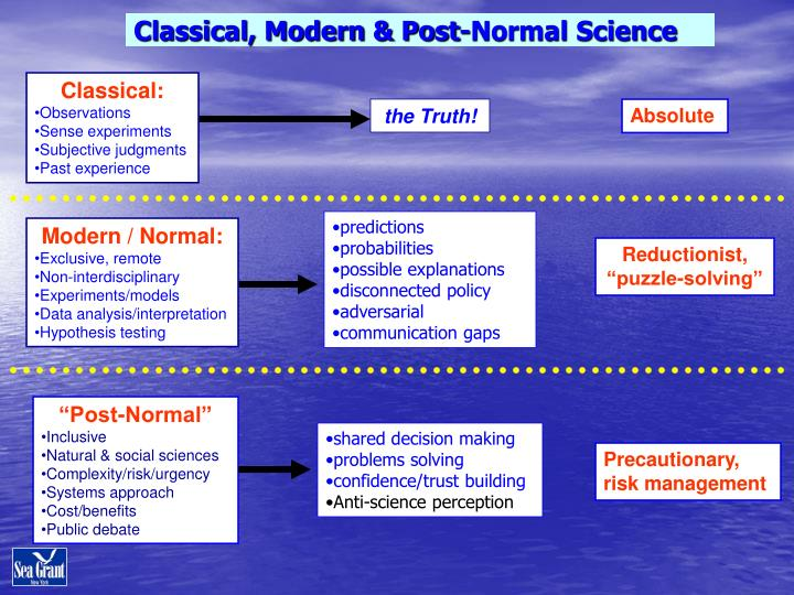 Classical, Modern & Post-Normal Science