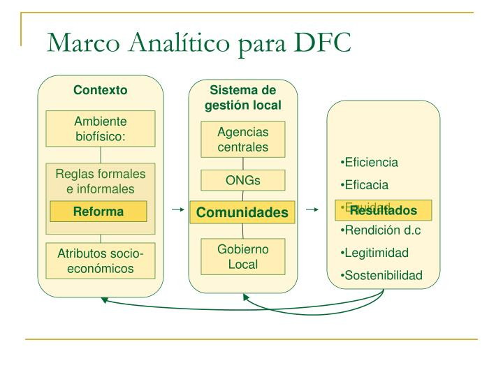 Marco Analítico para DFC