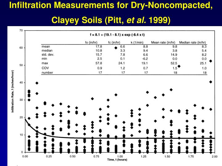 Infiltration Measurements for Dry-Noncompacted, Clayey Soils (Pitt,