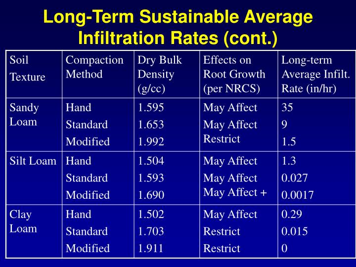 Long-Term Sustainable Average Infiltration Rates (cont.)