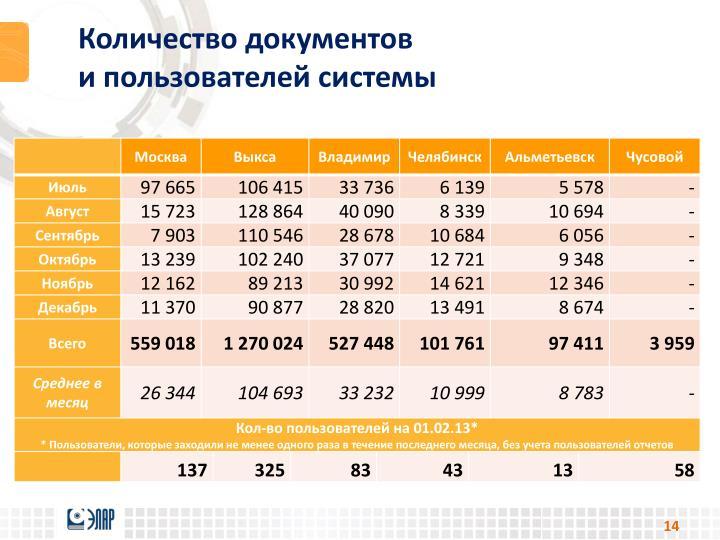 Количество документов