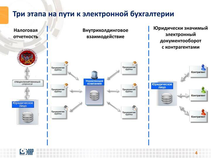 Три этапа на пути к электронной бухгалтерии