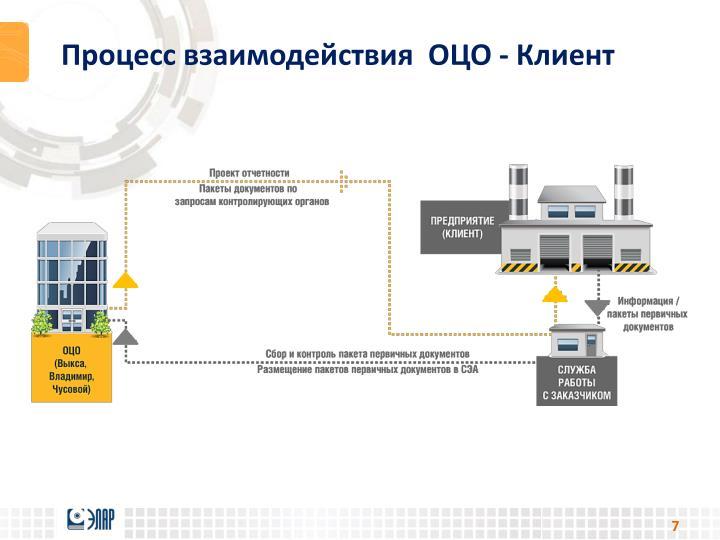Процесс взаимодействия  ОЦО - Клиент