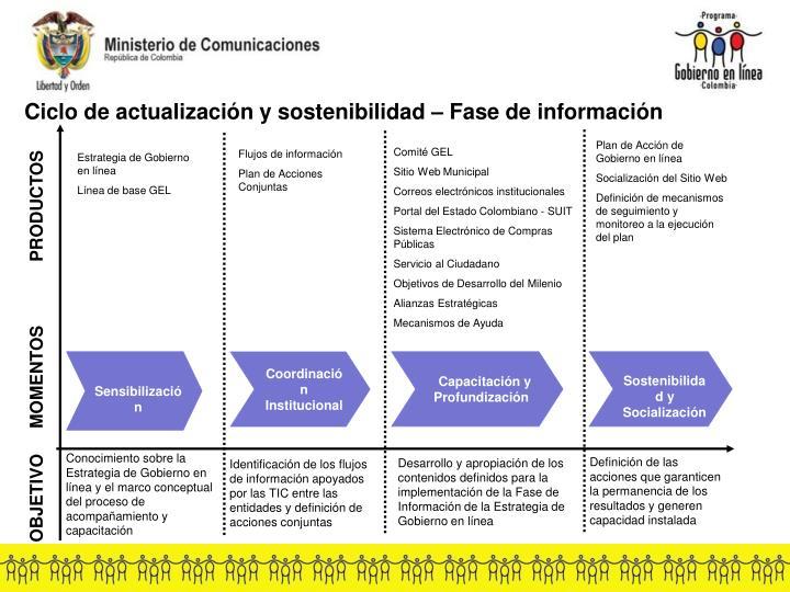 Ciclo de actualización y sostenibilidad – Fase de información