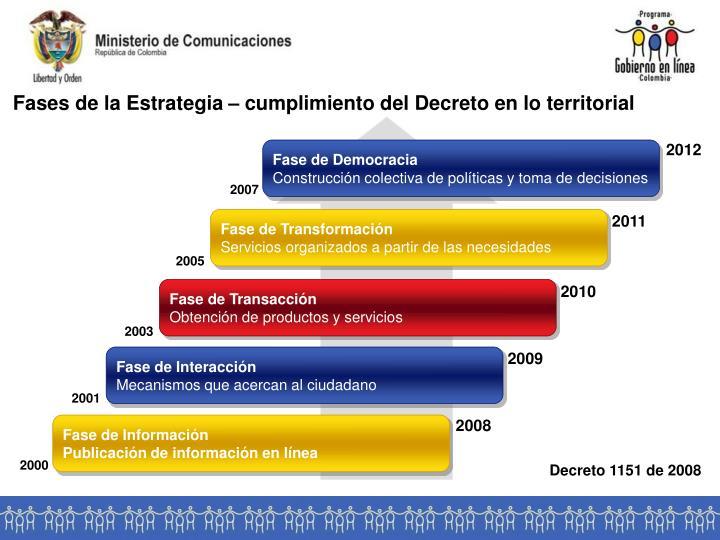 Fases de la Estrategia – cumplimiento del Decreto en lo territorial
