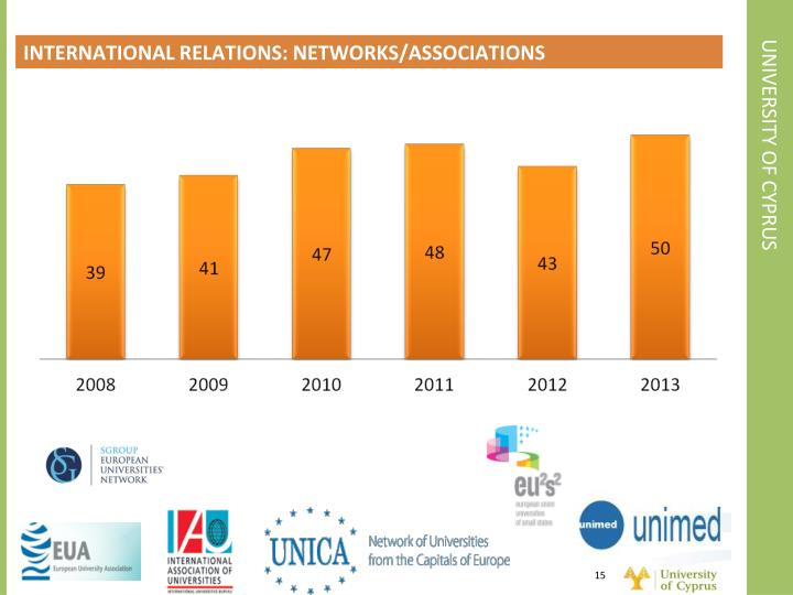 INTERNATIONAL RELATIONS: NETWORKS/ASSOCIATIONS