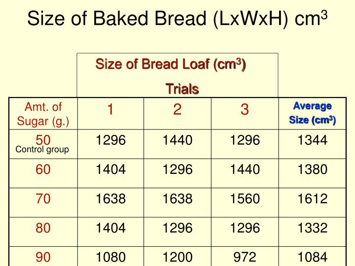 Size of Baked Bread (LxWxH) cm