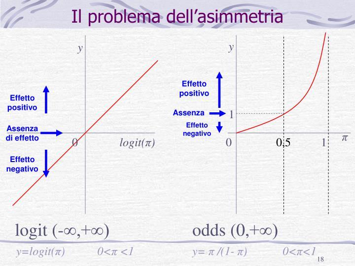 Il problema dell'asimmetria