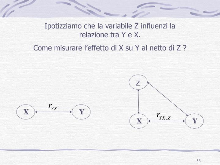 Ipotizziamo che la variabile Z influenzi la relazione tra Y e X.