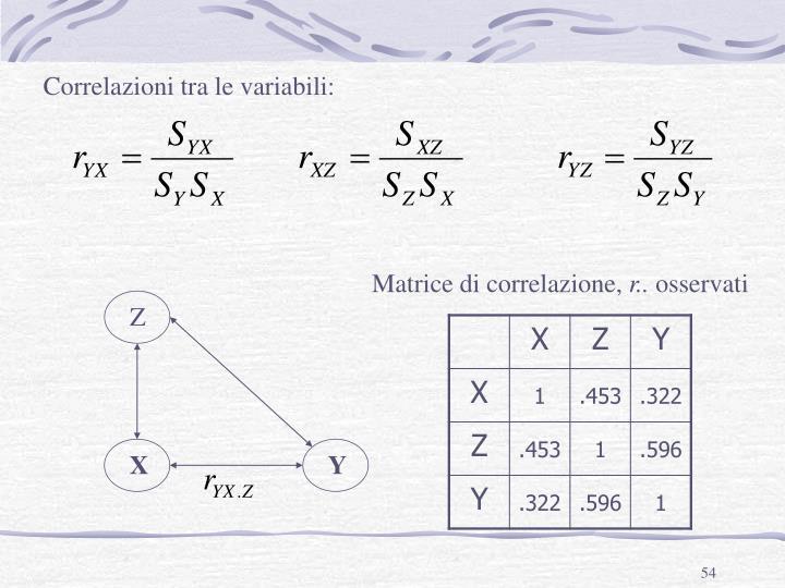 Correlazioni tra le variabili:
