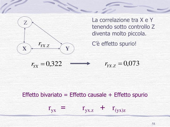 La correlazione tra X e Y tenendo sotto controllo Z diventa molto piccola.