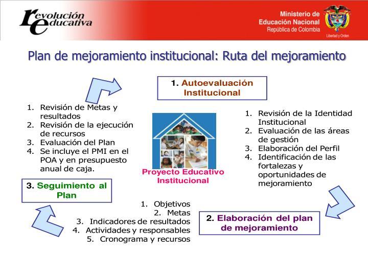 Plan de mejoramiento institucional: Ruta del mejoramiento