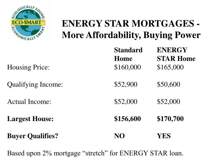 ENERGY STAR MORTGAGES -