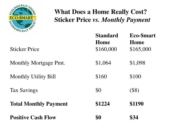 What does a home really cost sticker price vs monthly payment