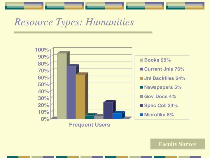 Resource Types: Humanities