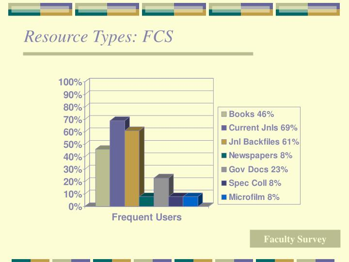 Resource Types: FCS