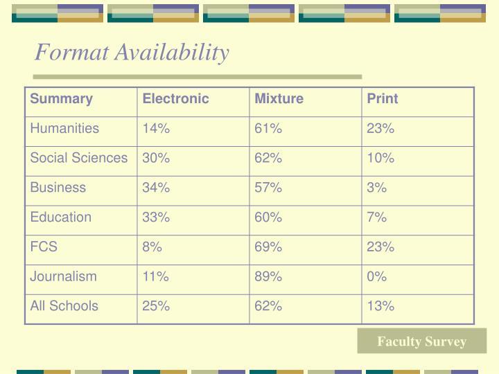Format Availability