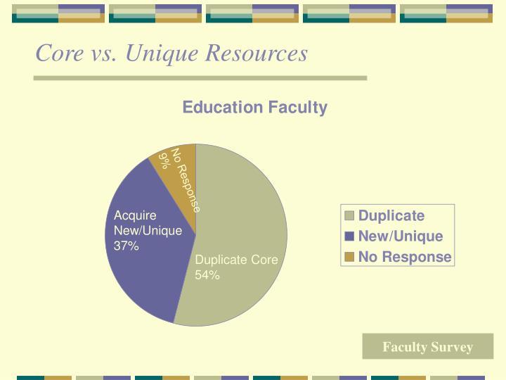 Core vs. Unique Resources