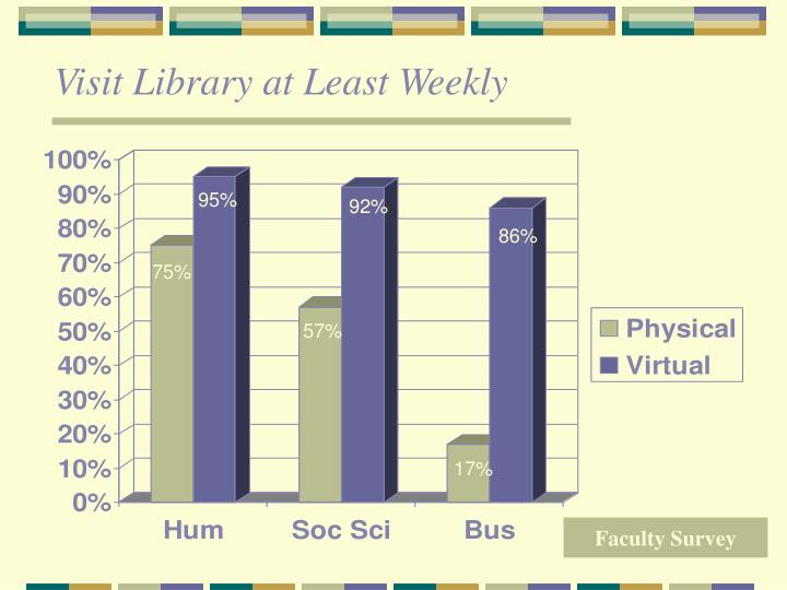 Visit Library at Least Weekly