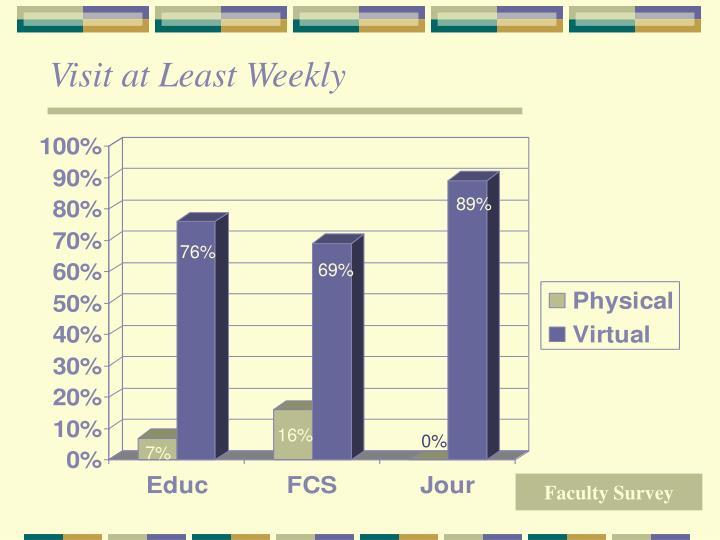 Visit at Least Weekly