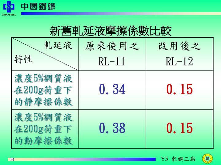 新舊軋延液摩擦係數比較