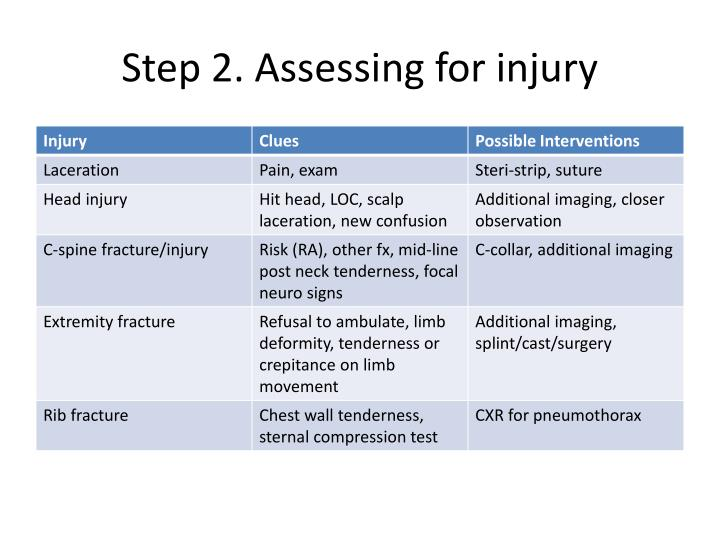 Step 2. Assessing for injury