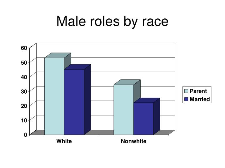 Male roles by race