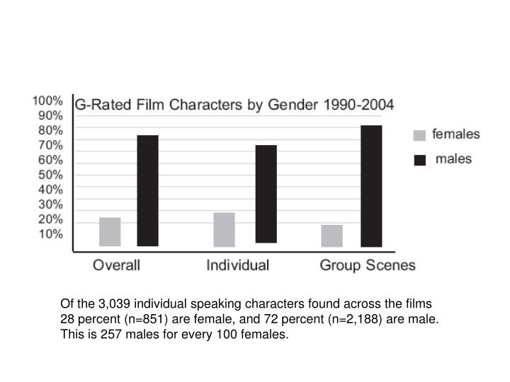 Of the 3,039 individual speaking characters found across the films