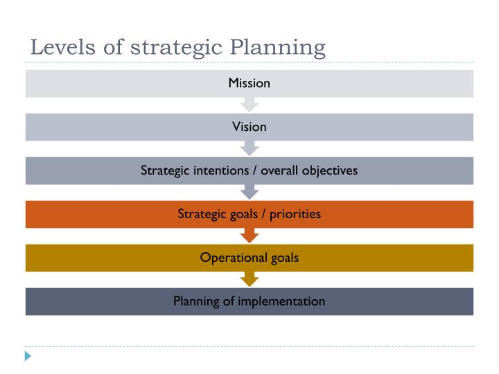 Levels of strategic Planning