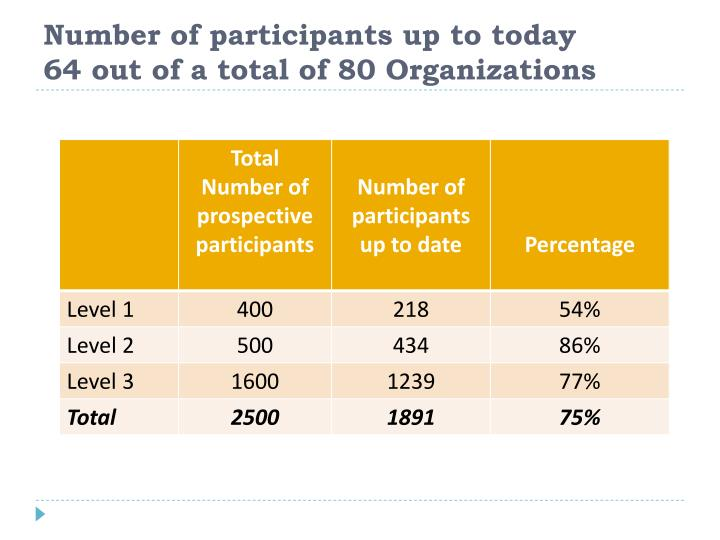 Number of participants up to today       64 out of a total of 80 Organizations