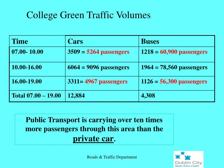 College Green Traffic Volumes