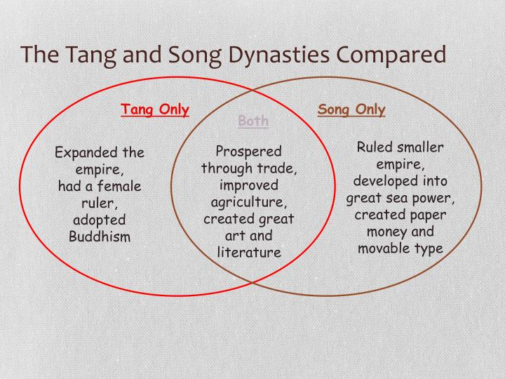 The Tang and Song Dynasties Compared