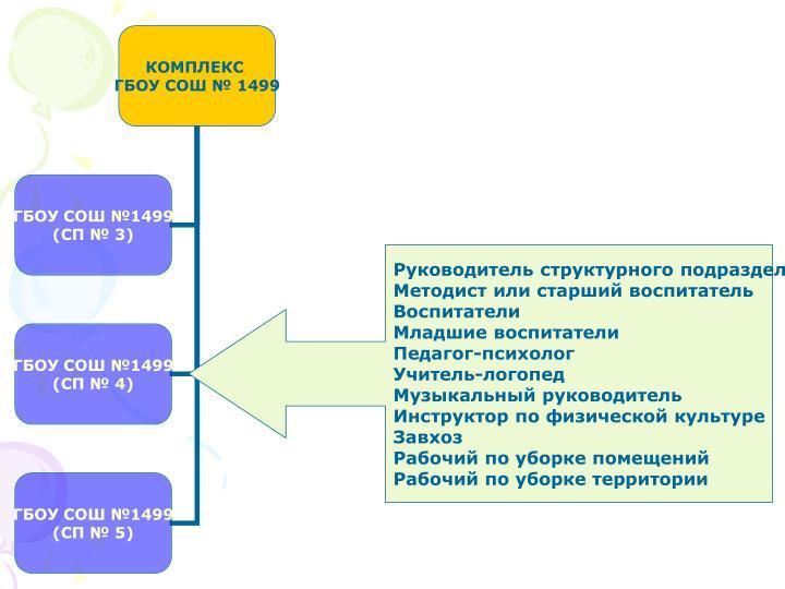Руководитель структурного подразделения
