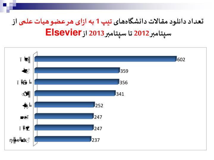 تعداد دانلود مقالات دانشگاههای