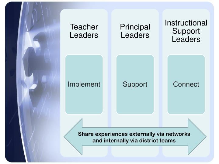 Share experiences externally via networks and internally via district teams