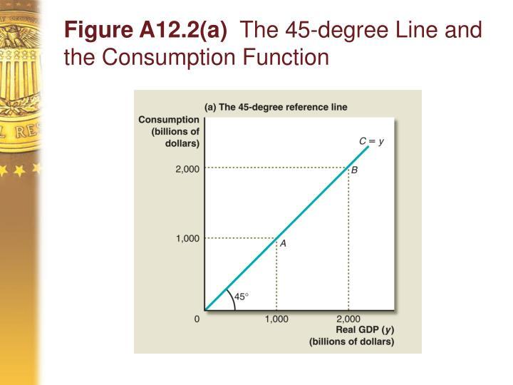 Figure A12.2(a)