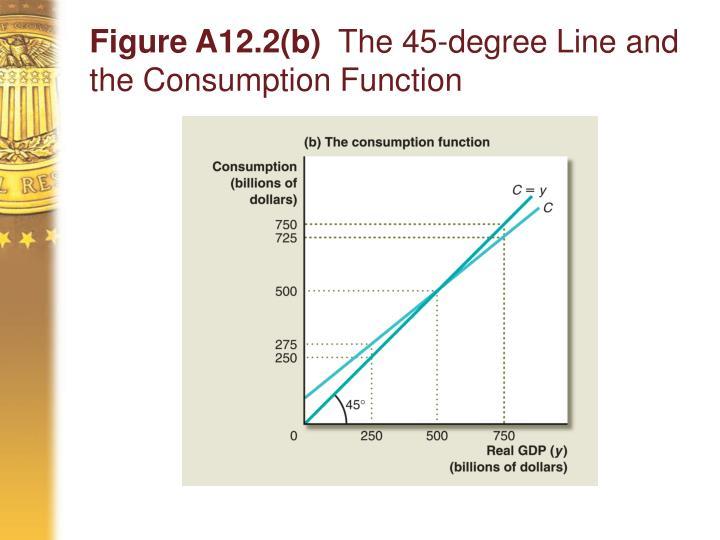 Figure A12.2(b)