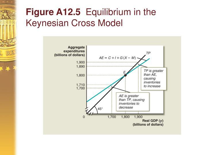 Figure A12.5