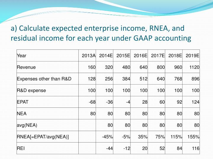 A calculate expected enterprise income rnea and residual income for each year under gaap accounting