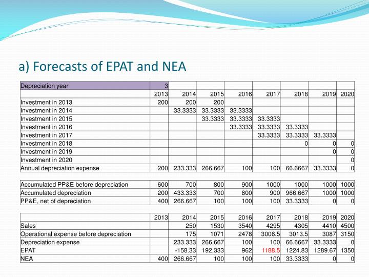 a) Forecasts of EPAT and NEA
