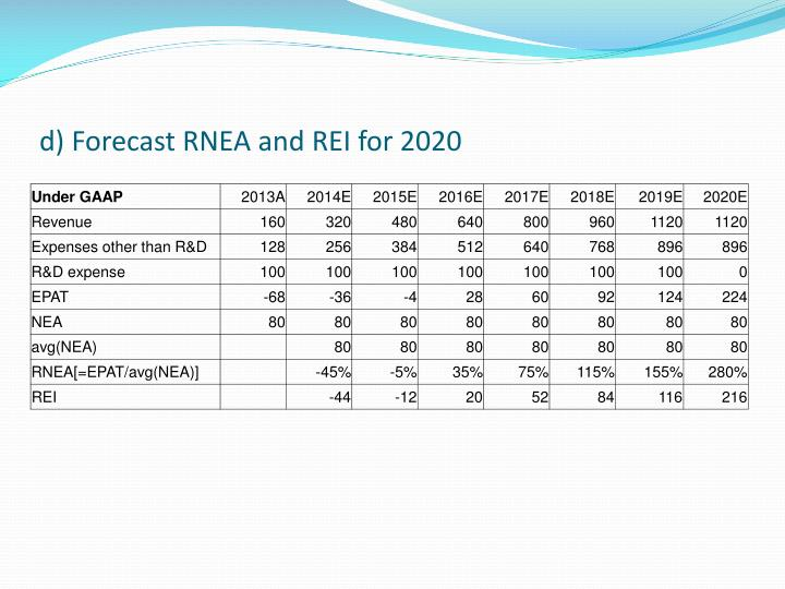 d) Forecast RNEA and REI for 2020