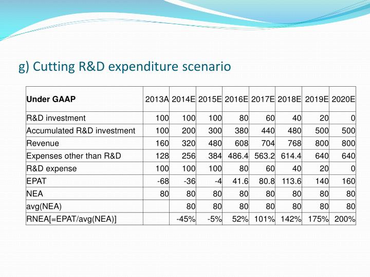 g) Cutting R&D expenditure scenario